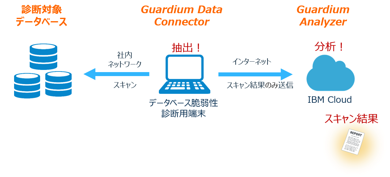 Guardium Analyzer