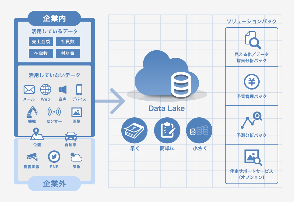 NI+C Cloud Analytics